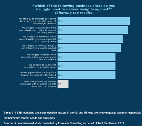 Forrester Survey - Business Areas Struggle the Most
