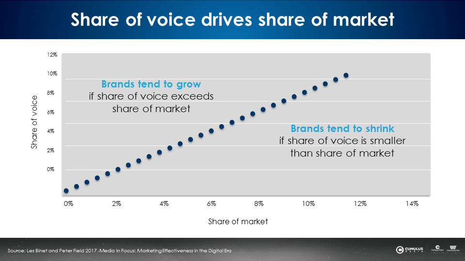 Share-of-voice-drives-share-of-market