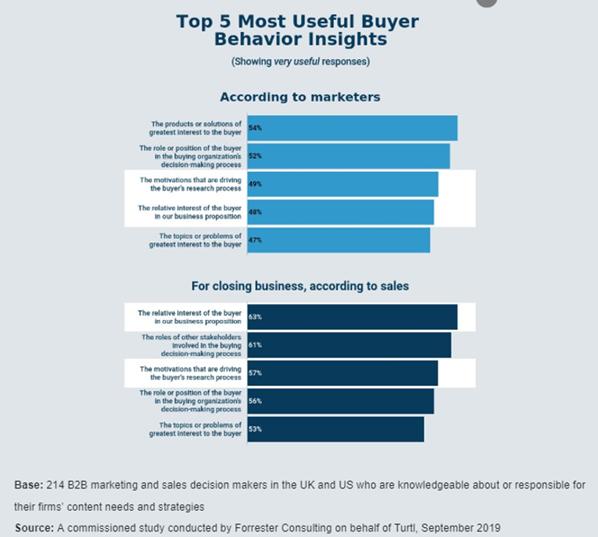 Top 5 Most Useful Buyer Behavior Insights