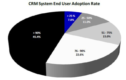 CRM-system-end-user-adoption-rates-pie-chart