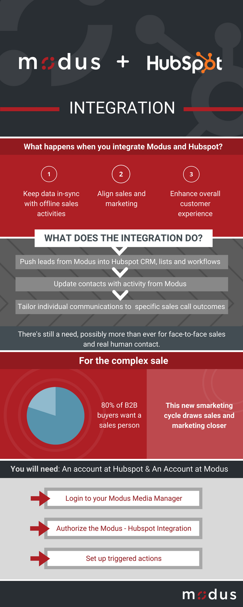 modus-hubspot-integration-inforgraphic