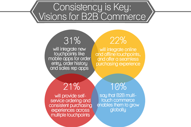 B2B Sales & Mobile: Integration Across Touchpoints [Infographic]
