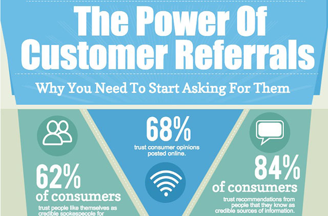The Power of Customer Referrals [Infographic]