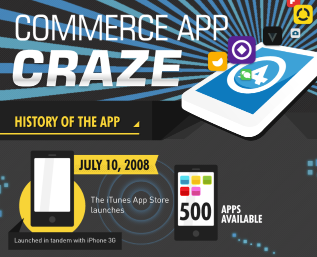 Commerce App Craze [Infographic]